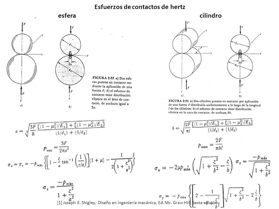 Esfuerzos de contactos de hertz esferacilindro [1] Joseph E.