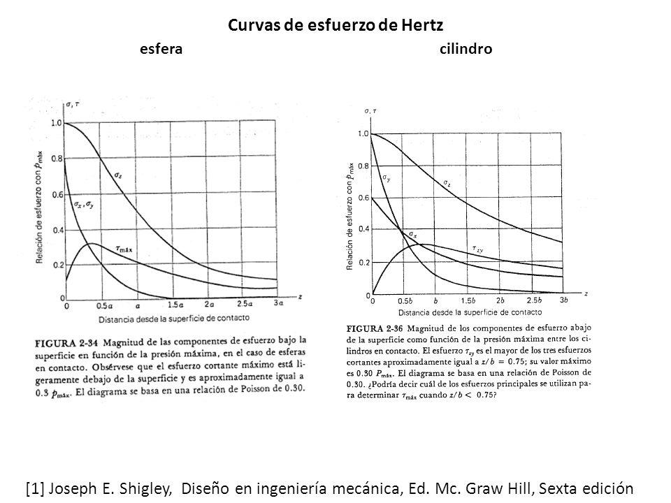 Curvas de esfuerzo de Hertz esferacilindro [1] Joseph E.