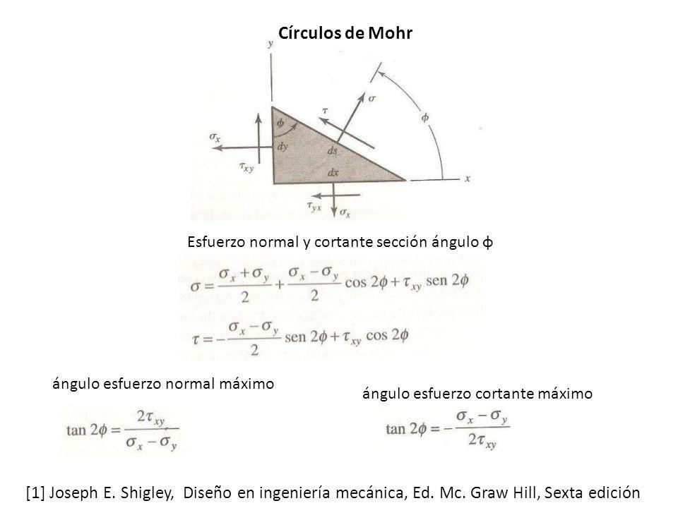 Esfuerzo normal y cortante sección ángulo φ Círculos de Mohr ángulo esfuerzo normal máximo ángulo esfuerzo cortante máximo [1] Joseph E.