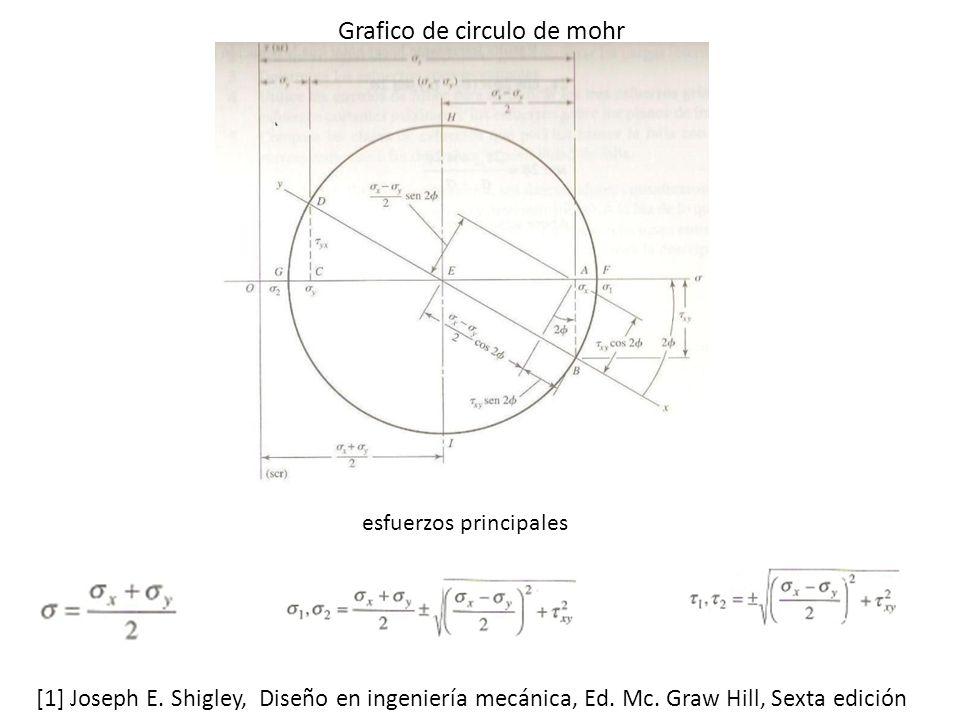 Grafico de circulo de mohr esfuerzos principales [1] Joseph E.