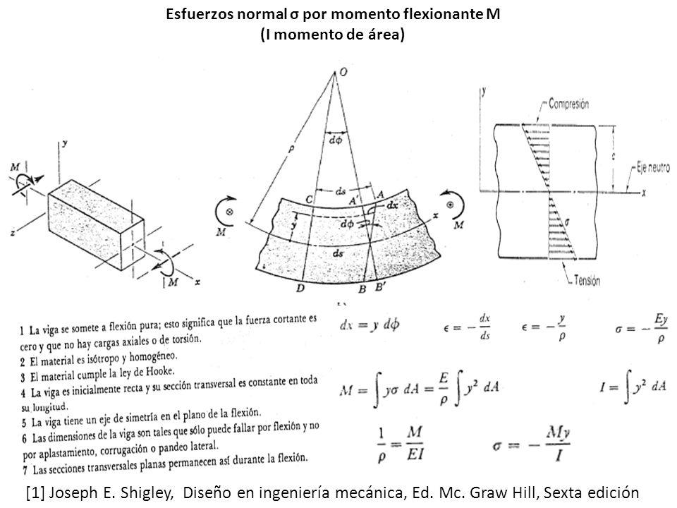 Esfuerzos normal σ por momento flexionante M (I momento de área) [1] Joseph E.