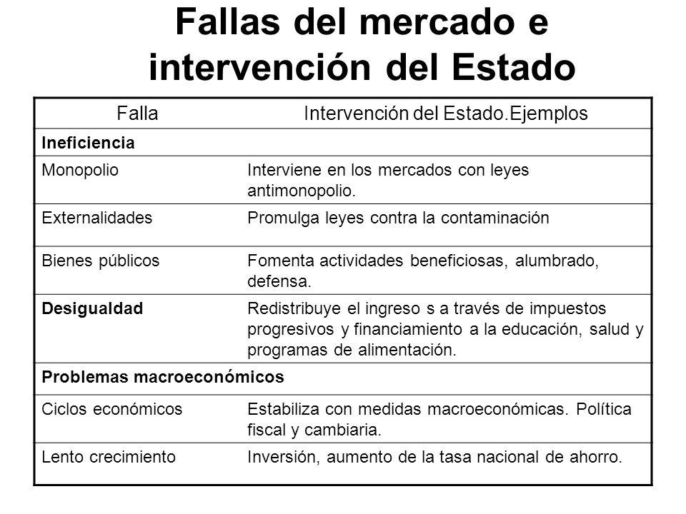 Fallas del mercado e intervención del Estado FallaIntervención del Estado.Ejemplos Ineficiencia MonopolioInterviene en los mercados con leyes antimono