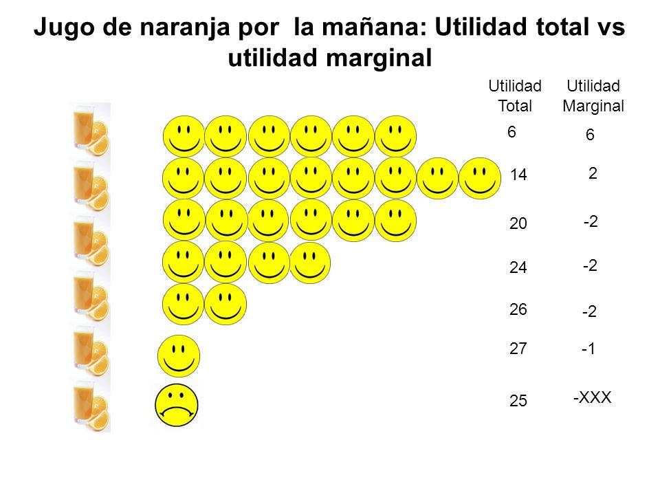 Jugo de naranja por la mañana: Utilidad total vs utilidad marginal Utilidad Total Utilidad Marginal 6 14 2 24 20 -2 6 27 -2 26 25 -XXX -2