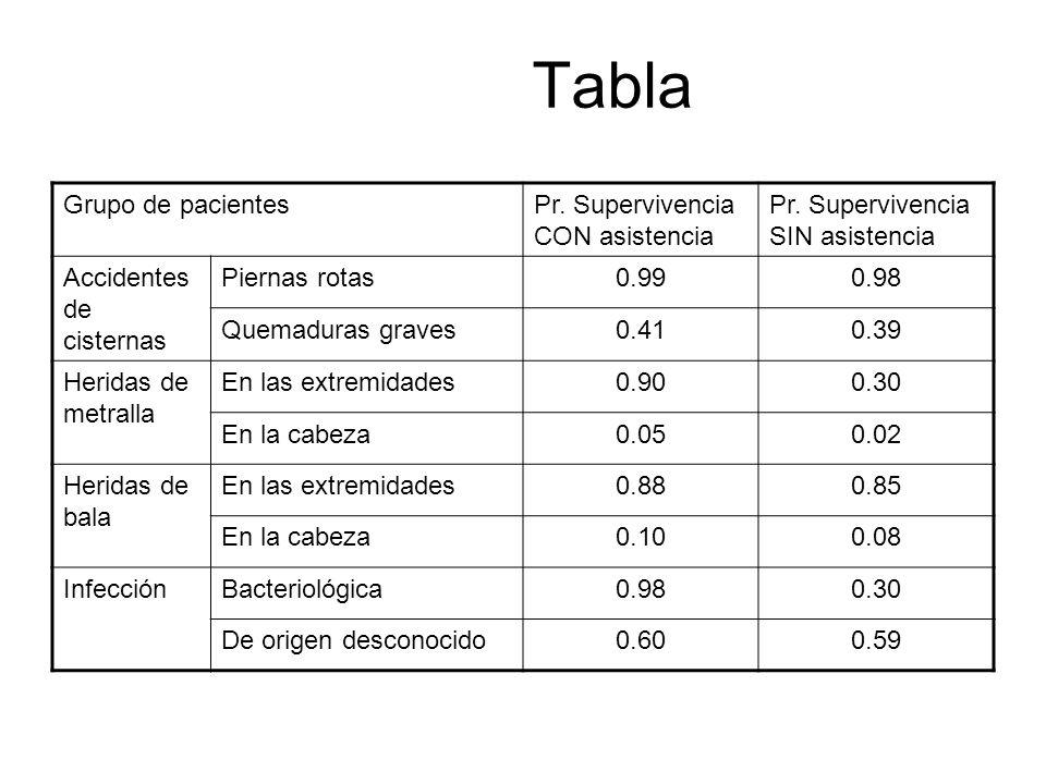 Tabla Grupo de pacientesPr. Supervivencia CON asistencia Pr. Supervivencia SIN asistencia Accidentes de cisternas Piernas rotas0.990.98 Quemaduras gra