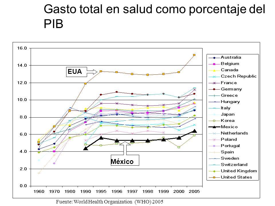 Gasto total en salud como porcentaje del PIB Fuente: World Health Organization (WHO) 2005 México EUA