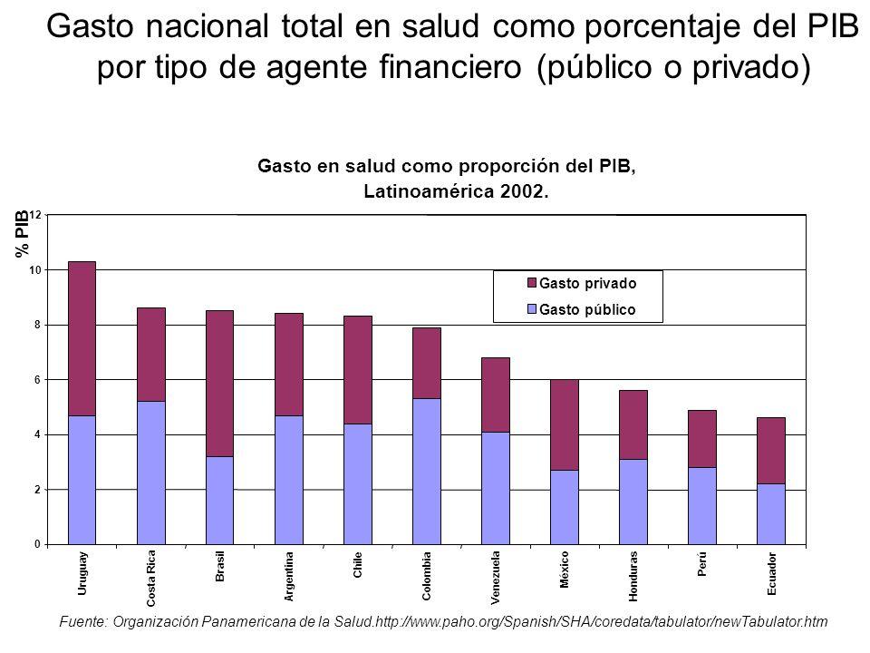 Fuente: Organización Panamericana de la Salud.http://www.paho.org/Spanish/SHA/coredata/tabulator/newTabulator.htm Gasto nacional total en salud como p