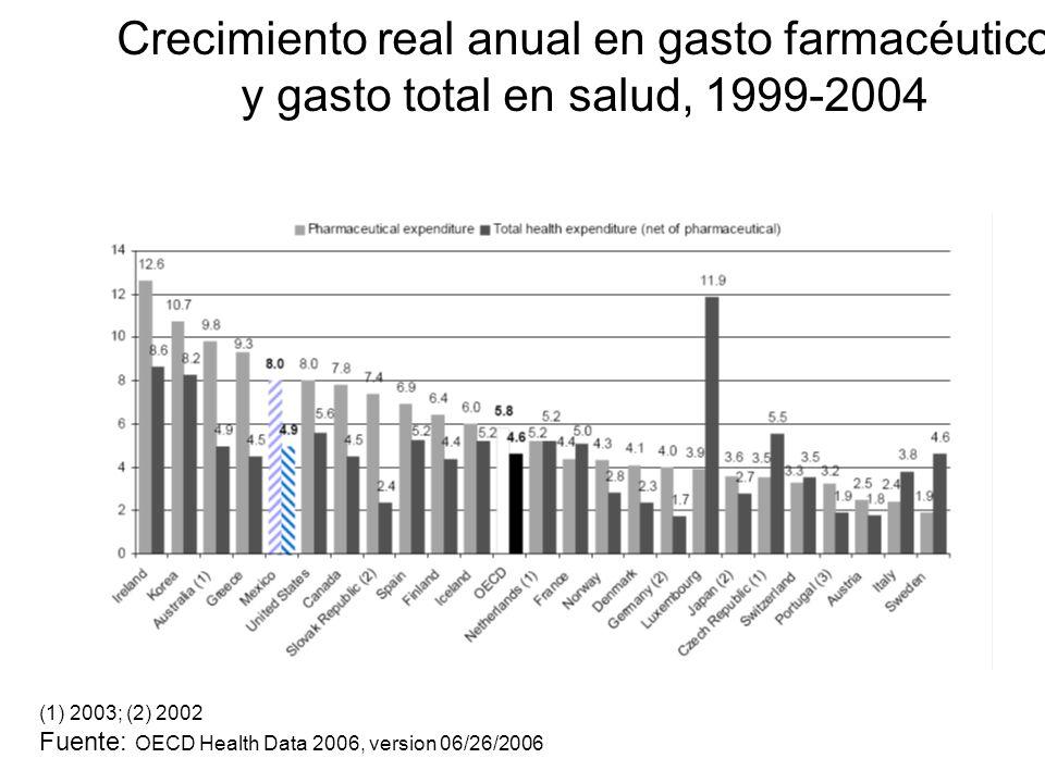 Crecimiento real anual en gasto farmacéutico y gasto total en salud, 1999-2004 (1) 2003; (2) 2002 Fuente: OECD Health Data 2006, version 06/26/2006