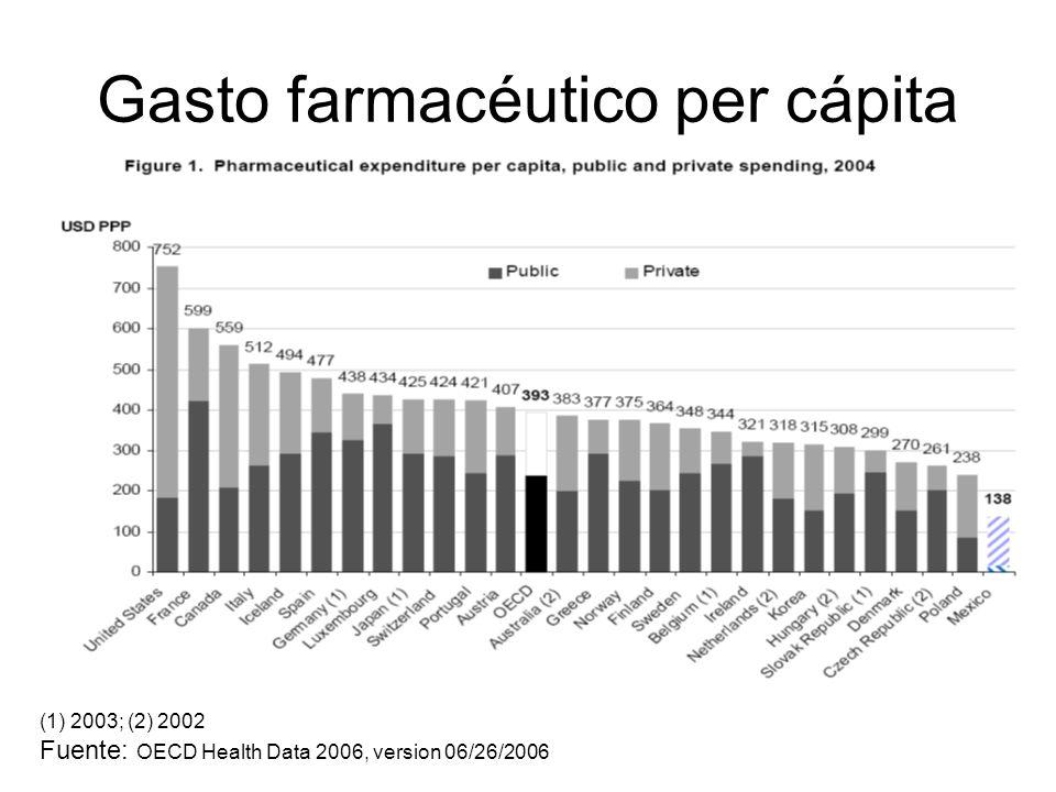 Gasto farmacéutico per cápita (1) 2003; (2) 2002 Fuente: OECD Health Data 2006, version 06/26/2006