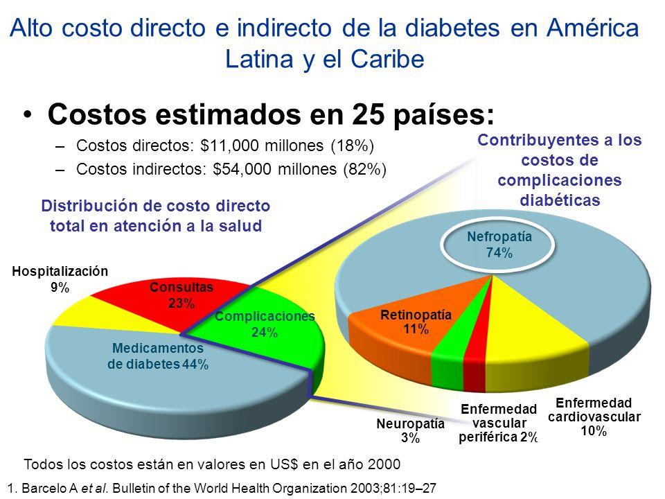 Alto costo directo e indirecto de la diabetes en América Latina y el Caribe Costos estimados en 25 países: –Costos directos: $11,000 millones (18%) –C