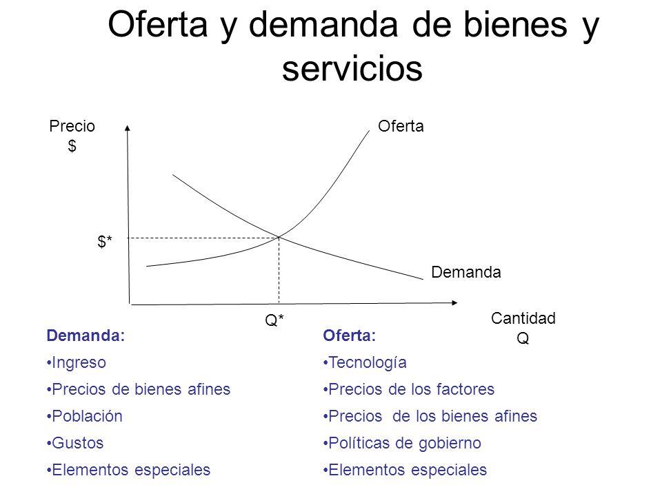 Oferta y demanda de bienes y servicios Demanda: Ingreso Precios de bienes afines Población Gustos Elementos especiales Oferta: Tecnología Precios de l