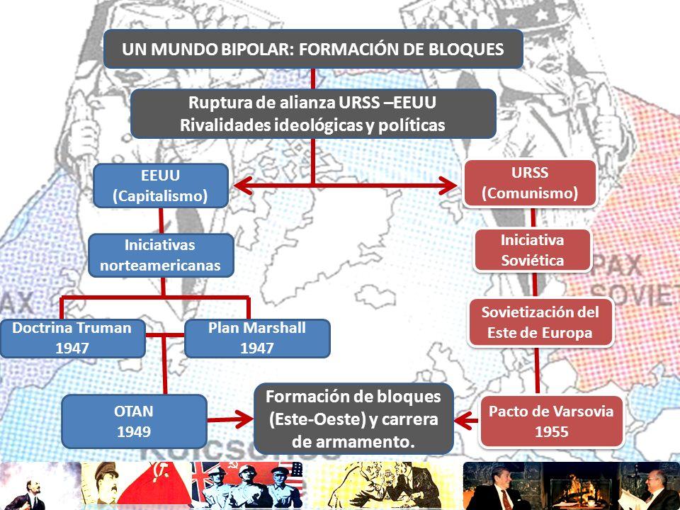 UN MUNDO BIPOLAR: FORMACIÓN DE BLOQUES Ruptura de alianza URSS –EEUU Rivalidades ideológicas y políticas EEUU (Capitalismo) URSS (Comunismo) URSS (Com