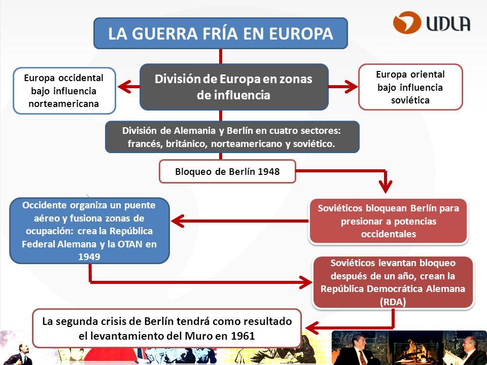 LA GUERRA FRÍA EN EUROPA División de Europa en zonas de influencia División de Alemania y Berlín en cuatro sectores: francés, británico, norteamericano y soviético.