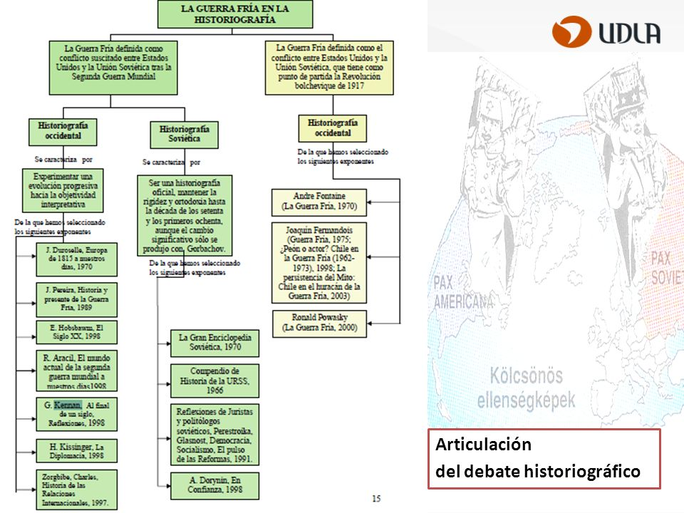 Para análisis pormenorizado: www.historia1imagen.cl/guerra-fria/ www.historia1imagen.cl/guerra-fria/ Se considera análisis de fuentes y debate historiográfico (occidental y soviético)