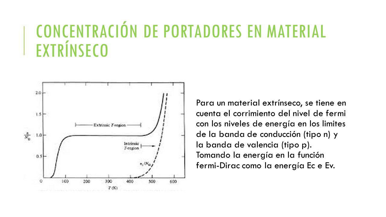 CONCENTRACIÓN DE PORTADORES EN MATERIAL EXTRÍNSECO Para un material extrínseco, se tiene en cuenta el corrimiento del nivel de fermi con los niveles d