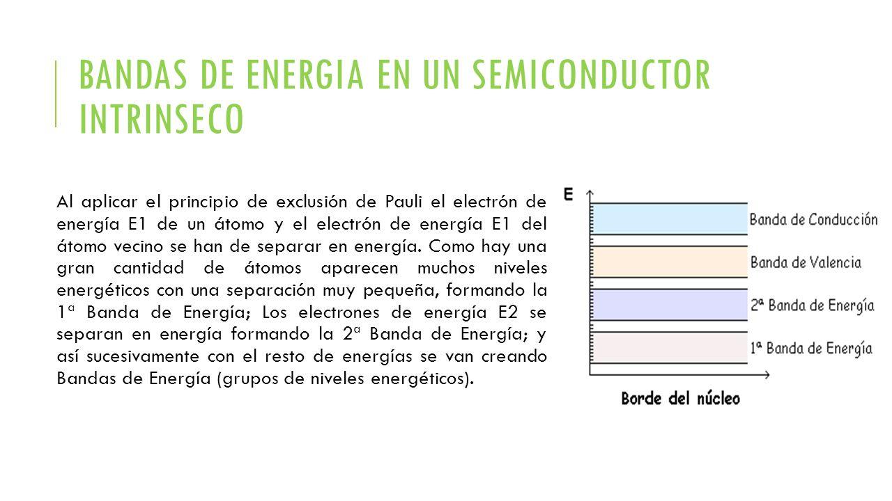 BANDAS DE ENERGIA EN UN SEMICONDUCTOR INTRINSECO Al aplicar el principio de exclusión de Pauli el electrón de energía E1 de un átomo y el electrón de