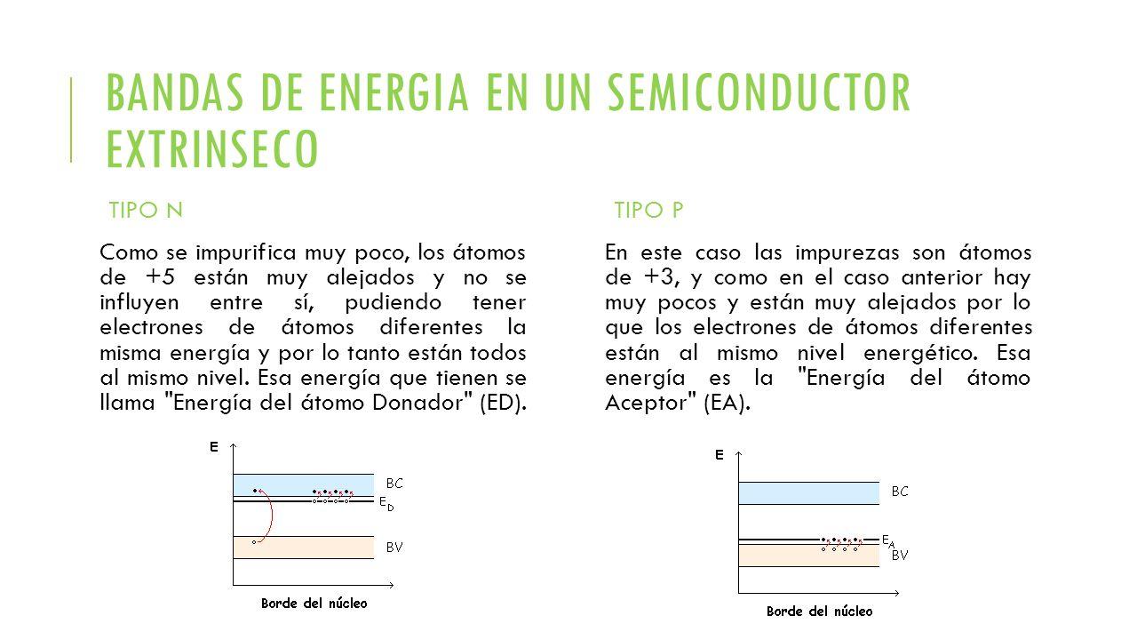 BANDAS DE ENERGIA EN UN SEMICONDUCTOR EXTRINSECO TIPO N Como se impurifica muy poco, los átomos de +5 están muy alejados y no se influyen entre sí, pu