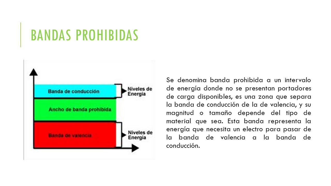 BANDAS PROHIBIDAS Se denomina banda prohibida a un intervalo de energía donde no se presentan portadores de carga disponibles, es una zona que separa