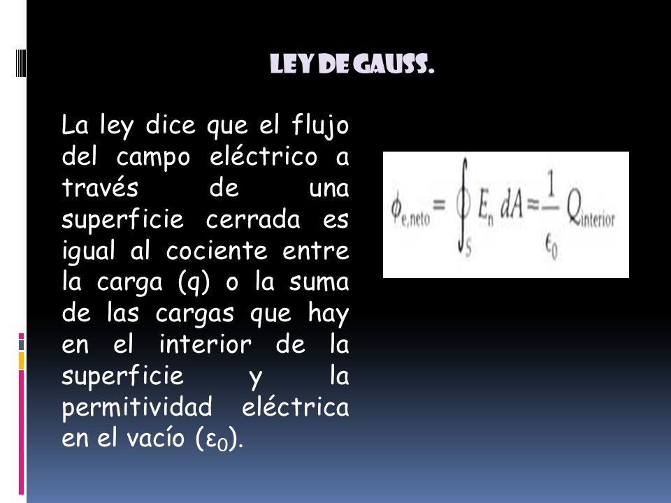 Ley de Gauss.