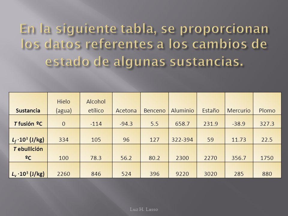 Sustancia Hielo (agua) Alcohol etílicoAcetonaBencenoAluminioEstañoMercurioPlomo T fusión ºC0-114-94.35.5658.7231.9-38.9327.3 L f ·10 3 (J/kg)334105961