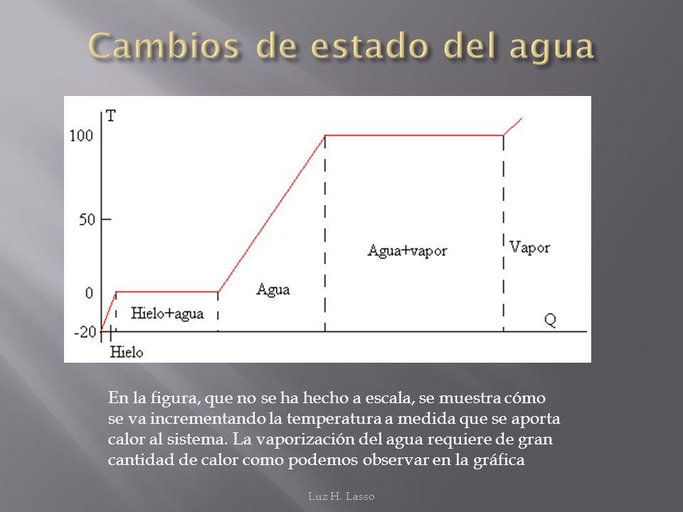 En la figura, que no se ha hecho a escala, se muestra cómo se va incrementando la temperatura a medida que se aporta calor al sistema. La vaporización