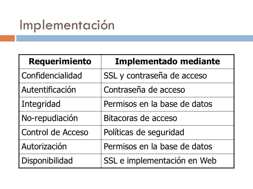 Implementación RequerimientoImplementado mediante ConfidencialidadSSL y contraseña de acceso AutentificaciónContraseña de acceso IntegridadPermisos en la base de datos No-repudiaciónBitacoras de acceso Control de AccesoPolíticas de seguridad AutorizaciónPermisos en la base de datos DisponibilidadSSL e implementación en Web