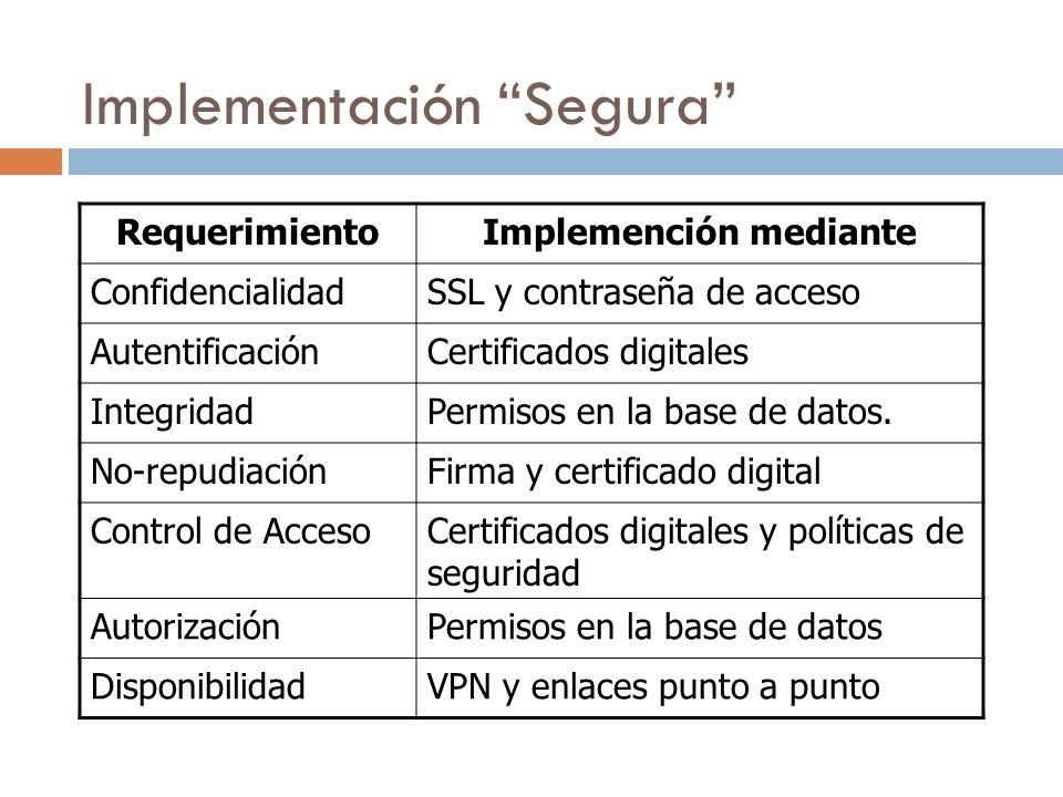 Implementación Segura RequerimientoImplemención mediante ConfidencialidadSSL y contraseña de acceso AutentificaciónCertificados digitales IntegridadPermisos en la base de datos.