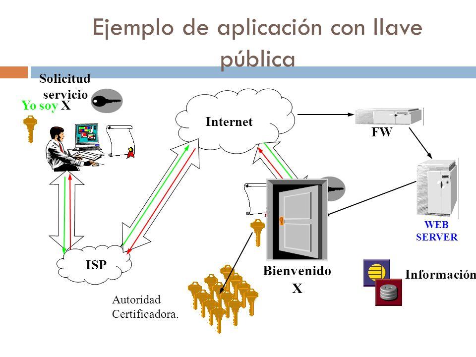 Ejemplo de aplicación con llave pública Internet ISP WEB SERVER FW Información ¿Quien es.