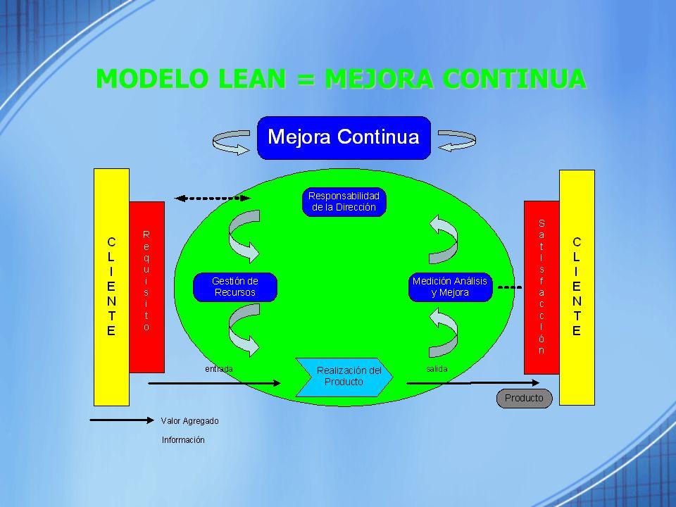 SISTEMAS VISUALES Señales simples que favorecen el inmediato entendimiento de una situación o condición.
