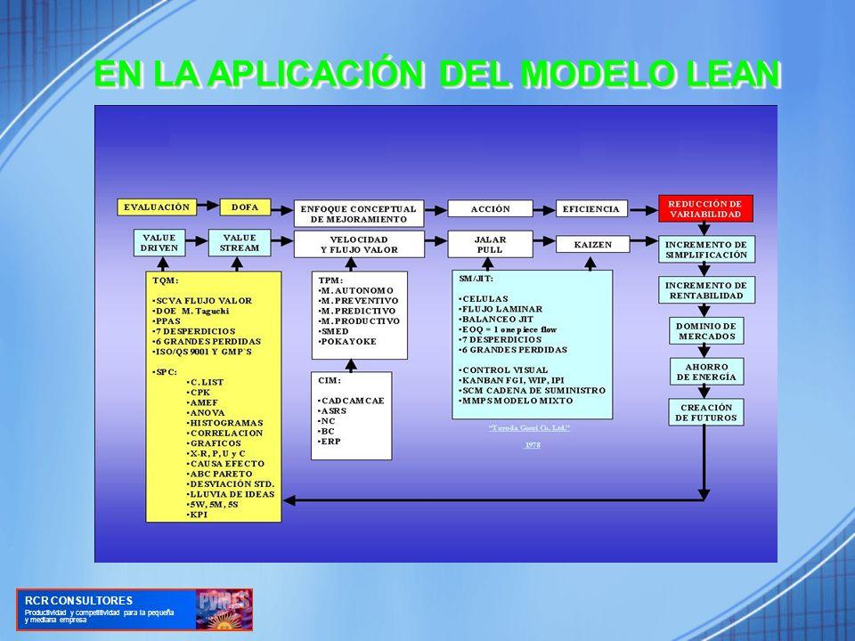 ELEMENTOS DEL SISTEMA LEAN RCR CONSULTORES Productividad y competitividad para la pequeña y mediana empresa