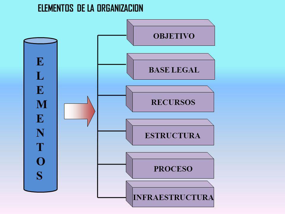 ELEMENTOS DE LA ORGANIZACION RECURSOS ESTRUCTURA INFRAESTRUCTURA ELEMENTOSELEMENTOS BASE LEGAL PROCESO OBJETIVO