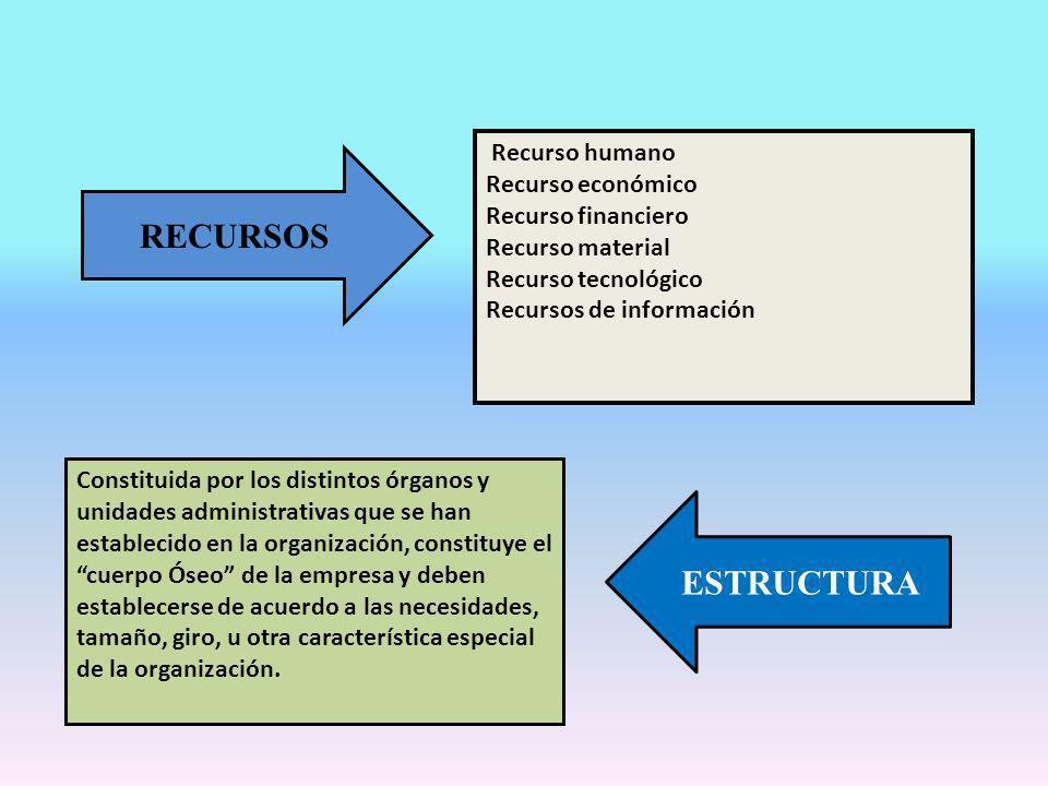 RECURSOS Recurso humano Recurso económico Recurso financiero Recurso material Recurso tecnológico Recursos de información Constituida por los distinto