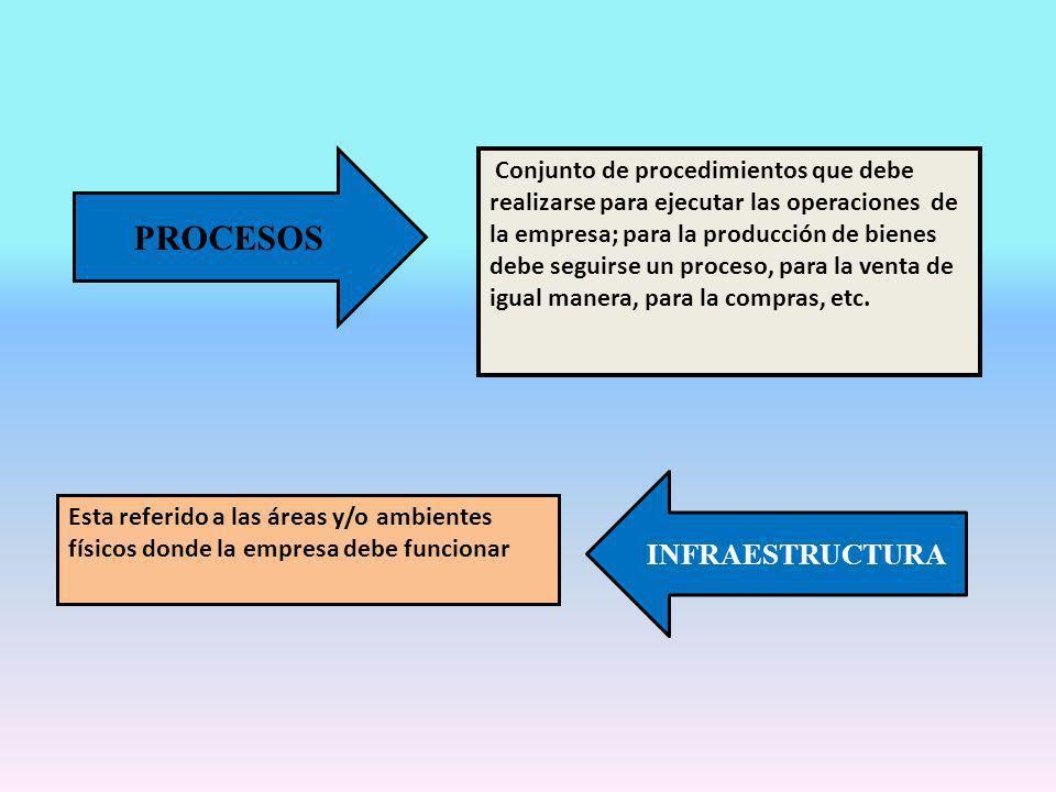 PROCESOS Conjunto de procedimientos que debe realizarse para ejecutar las operaciones de la empresa; para la producción de bienes debe seguirse un pro