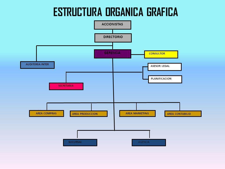 ACCIONISTAS GERENCIA PLANIFICACION SECRETARIA AREA COMPRAS AREA PRODUCCION AREA MARKETING AREA CONTABILID SUCURSAL DIRECTORIO ASESOR LEGAL CONSULTOR AGENCIA AUDITORIA INTER ESTRUCTURA ORGANICA GRAFICA