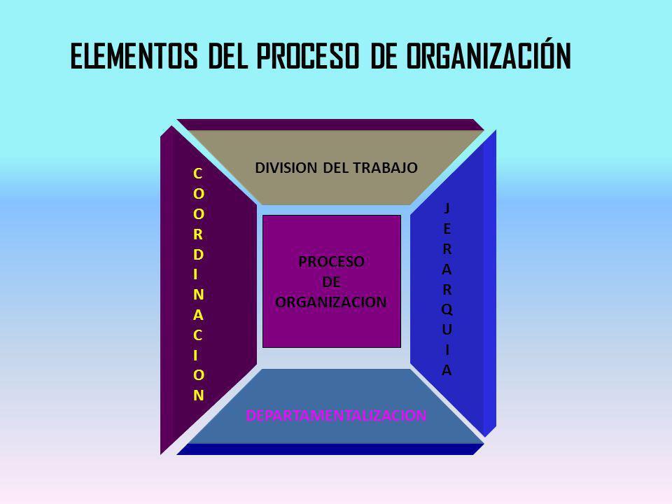 DIVISION DEL TRABAJO JERARQUIAJERARQUIA COORDINACIONCOORDINACION DEPARTAMENTALIZACION PROCESO DE ORGANIZACION ELEMENTOS DEL PROCESO DE ORGANIZACIÓN