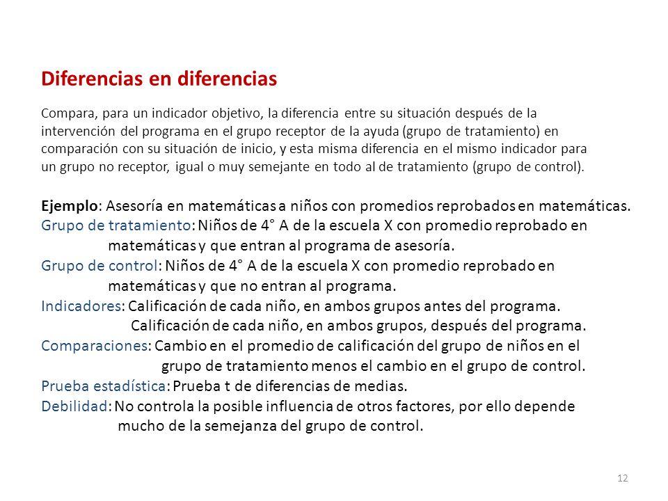 Diferencias en diferencias Compara, para un indicador objetivo, la diferencia entre su situación después de la intervención del programa en el grupo r