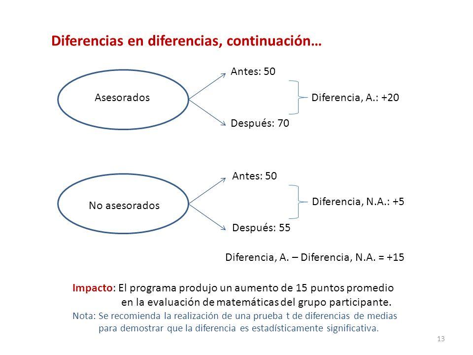 Asesorados No asesorados Antes: 50 Después: 70 Antes: 50 Después: 55 Diferencia, A.: +20 Diferencia, N.A.: +5 Diferencia, A. – Diferencia, N.A. = +15