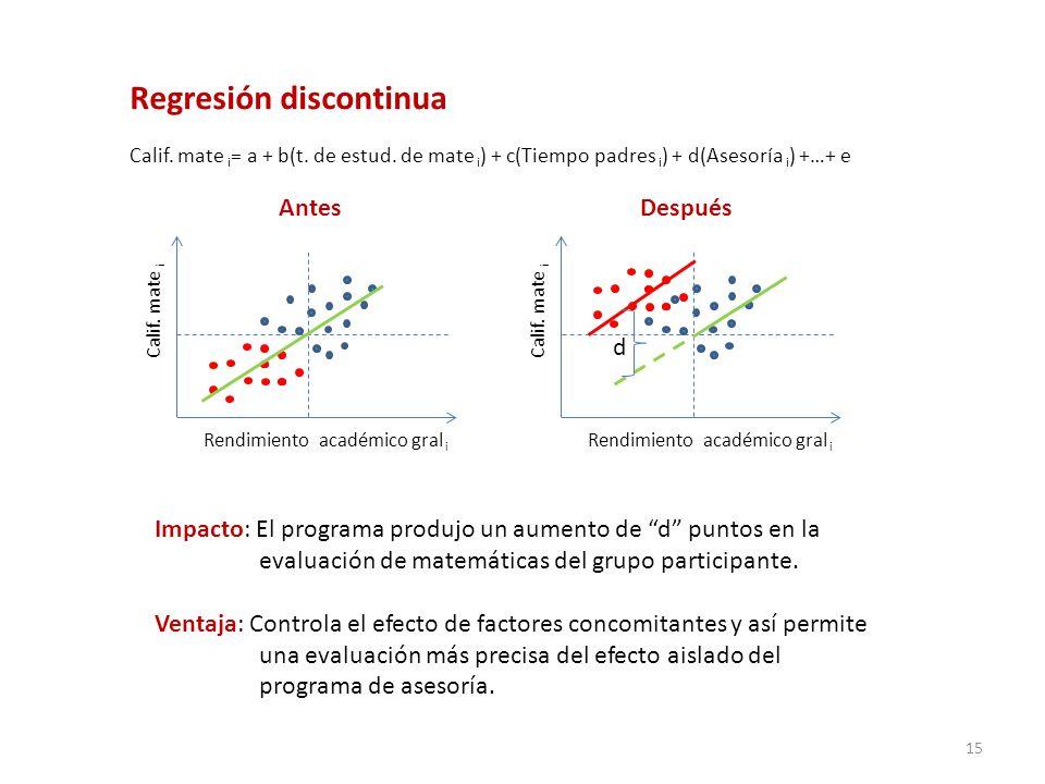 Regresión discontinua Calif. mate i = a + b(t. de estud. de mate i ) + c(Tiempo padres i ) + d(Asesoría i ) +…+ e Rendimiento académico gral i Calif.