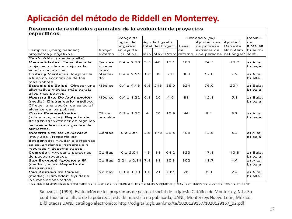 Salazar, J. (1999). Evaluación de los programas de pastoral social de la Iglesia Católica de Monterrey, N.L.: Su contribución al alivio de la pobreza.