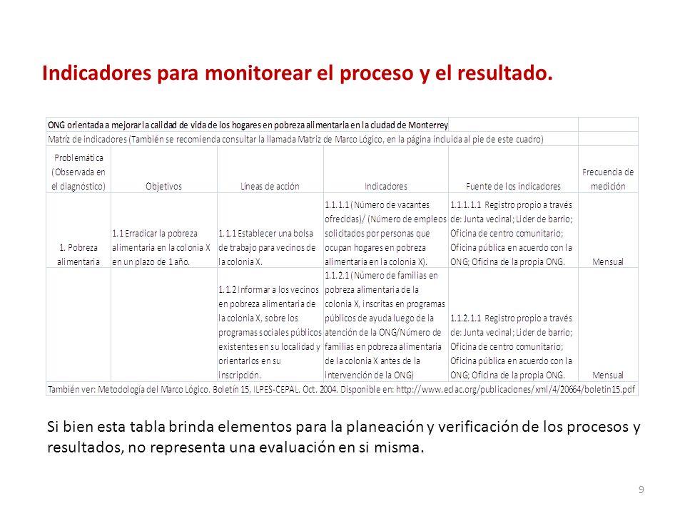 Indicadores para monitorear el proceso y el resultado. Si bien esta tabla brinda elementos para la planeación y verificación de los procesos y resulta