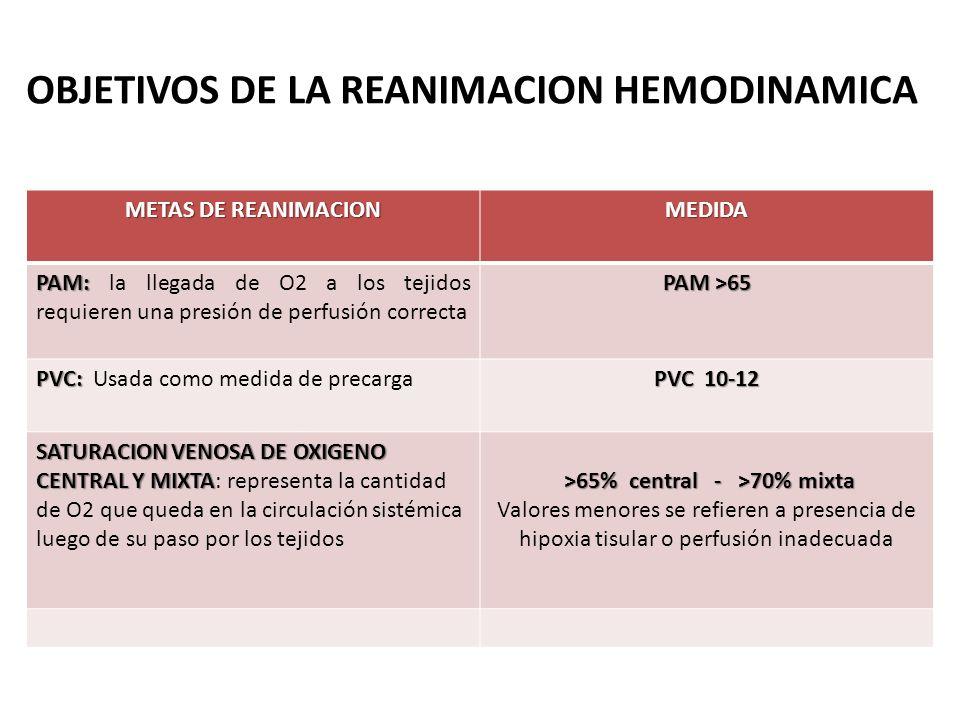 OBJETIVOS DE LA REANIMACION HEMODINAMICA METAS DE REANIMACION MEDIDA PAM: PAM: la llegada de O2 a los tejidos requieren una presión de perfusión corre
