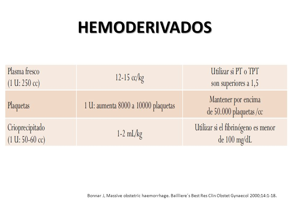 HEMODERIVADOS Bonnar J, Massive obstetric haemorrhage. Bailliere´s Best Res Clin Obstet Gynaecol 2000;14:1-18.