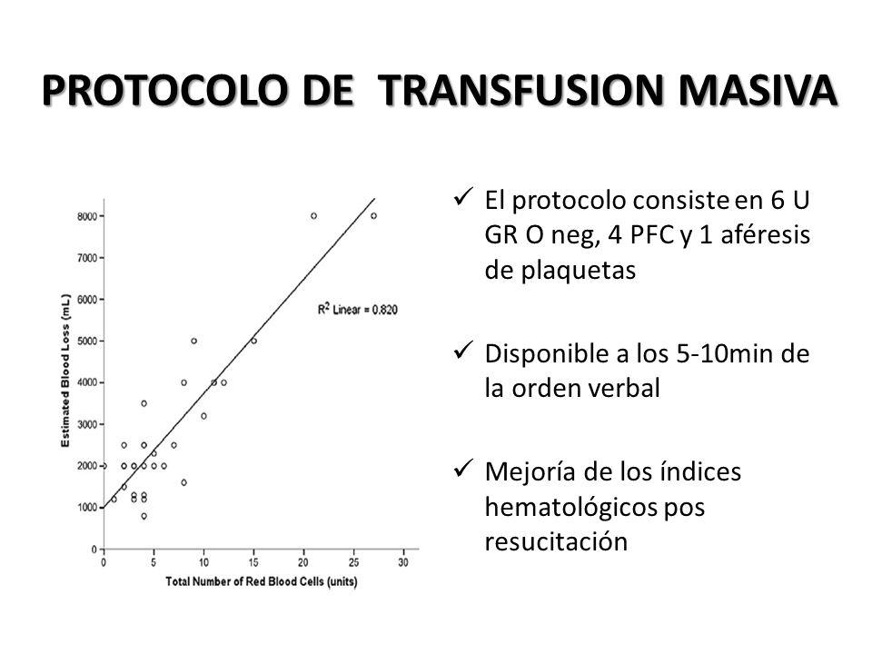 El protocolo consiste en 6 U GR O neg, 4 PFC y 1 aféresis de plaquetas Disponible a los 5-10min de la orden verbal Mejoría de los índices hematológico