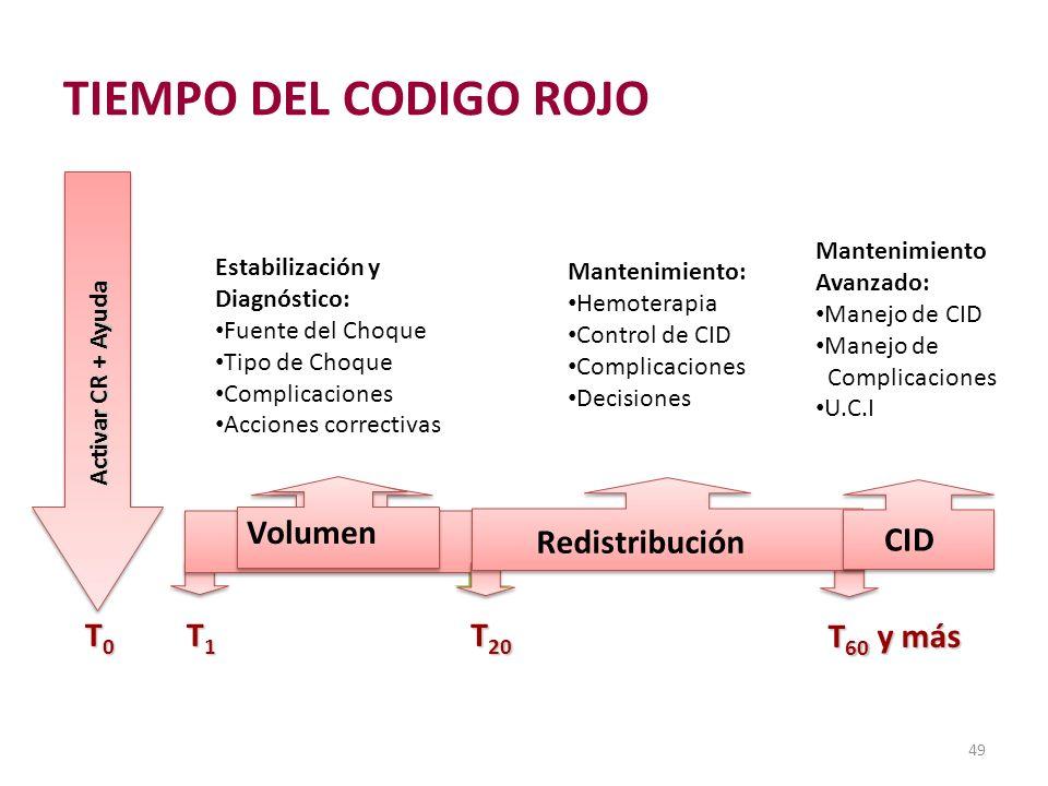 Evolución del Código Rojo T0T0T0T0 Activar CR + Ayuda T1T1T1T1 T 20 Volumen Redistribución T 60 y más Estabilización y Diagnóstico: Fuente del Choque