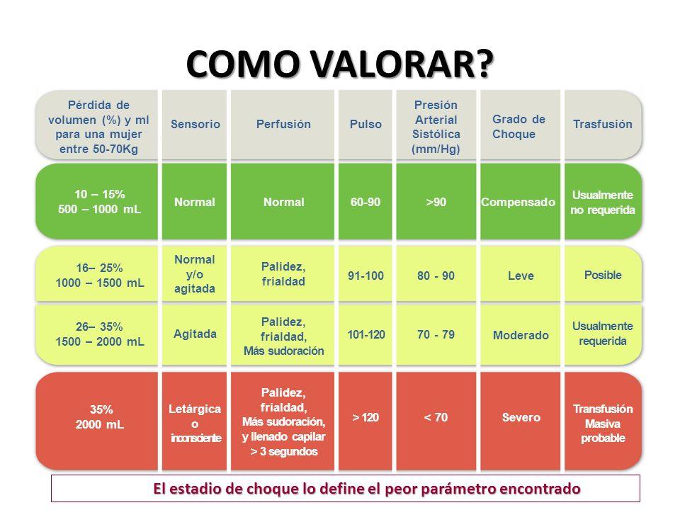 COMO VALORAR? Pérdida de volumen (%) y ml para una mujer entre 50-70Kg SensorioPerfusiónPulso Presión Arterial Sistólica (mm/Hg) Grado de Choque Trasf