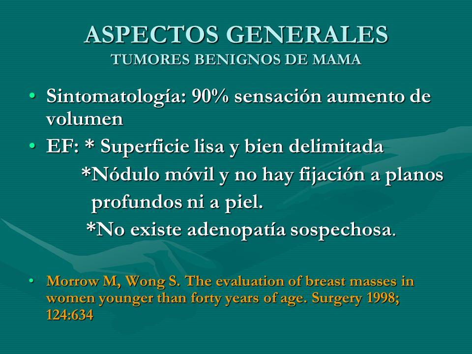 ASPECTOS GENERALES TUMORES BENIGNOS DE MAMA Sintomatología: 90% sensación aumento de volumenSintomatología: 90% sensación aumento de volumen EF: * Sup