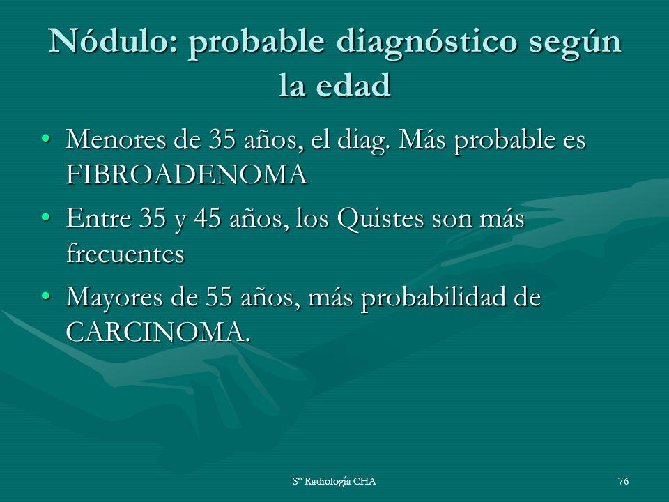 Sº Radiología CHA76 Nódulo: probable diagnóstico según la edad Menores de 35 años, el diag. Más probable es FIBROADENOMAMenores de 35 años, el diag. M