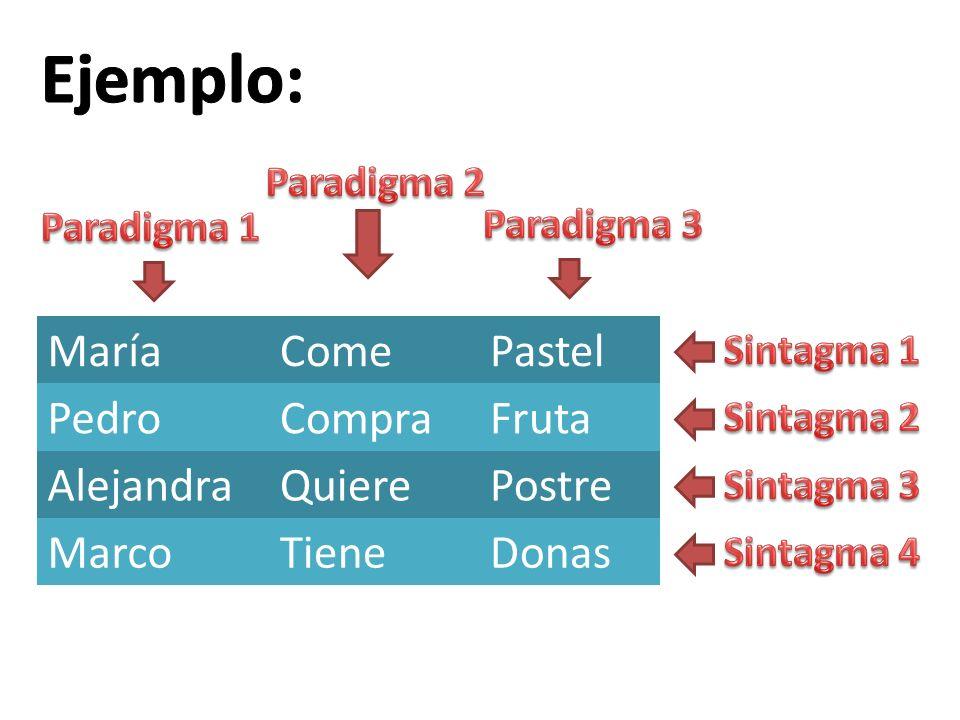 MaríaComePastel PedroCompraFruta AlejandraQuierePostre MarcoTieneDonas
