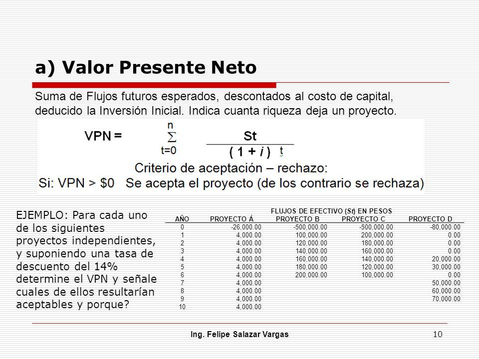 a) Valor Presente Neto Ing. Felipe Salazar Vargas 10 Suma de Flujos futuros esperados, descontados al costo de capital, deducido la Inversión Inicial.