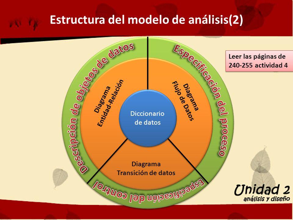 Estructura del modelo de análisis(2) Diccionario de datos Diagrama Entidad-Relación Diagrama Flujo de Datos Diagrama Transición de datos Leer las páginas de 240-255 actividad 4 Leer las páginas de 240-255 actividad 4