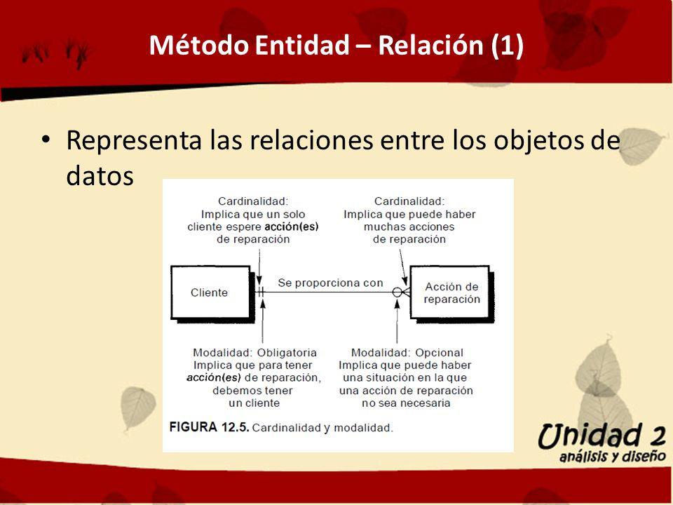 Método Entidad – Relación (1) Representa las relaciones entre los objetos de datos